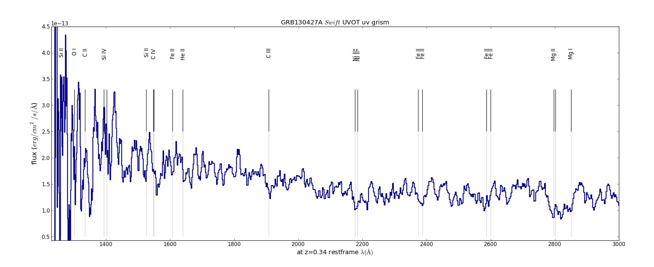 GRB 130427A Swift UVOT uv grism spectrum: the deconvolution